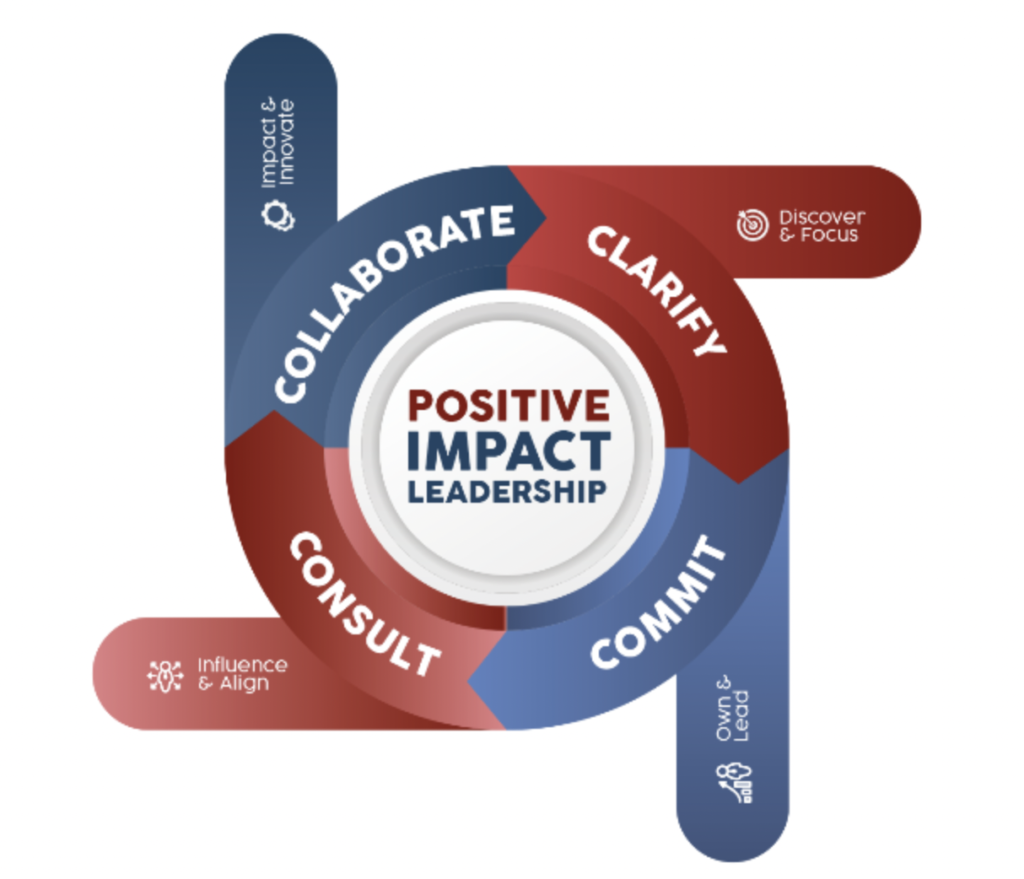Positive Impact Leadership diagram